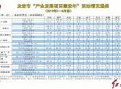 """龍巖市""""產業發展項目建設年""""活動情況通報(20191-4月份)"""