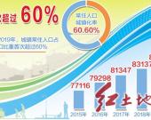 """【图说""""十三五""""】新型城镇化建设有力有序推进"""